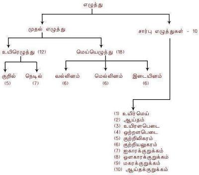 , தமிழில் ஓரெழுத்து சொல், தமிழ்library